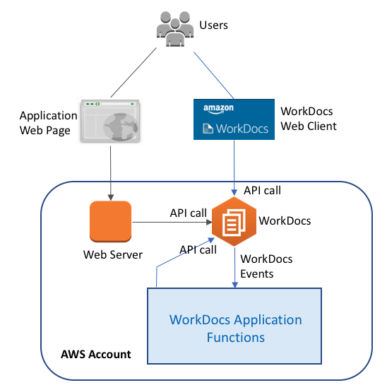Using the Amazon WorkDocs API with the AWS SDK for Python and AWS