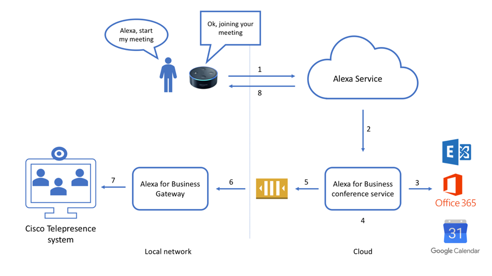 Setting up Alexa for Business with Cisco Telepresence video