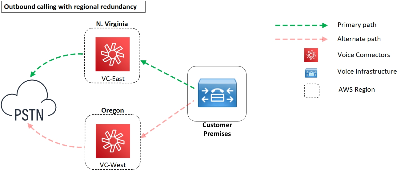 Diagram - Outbound calling with regional redundancy