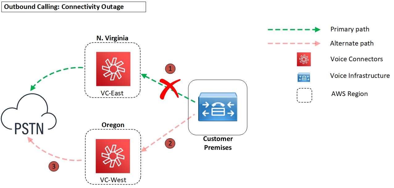 Diagram - Outbound calling connectivity outage