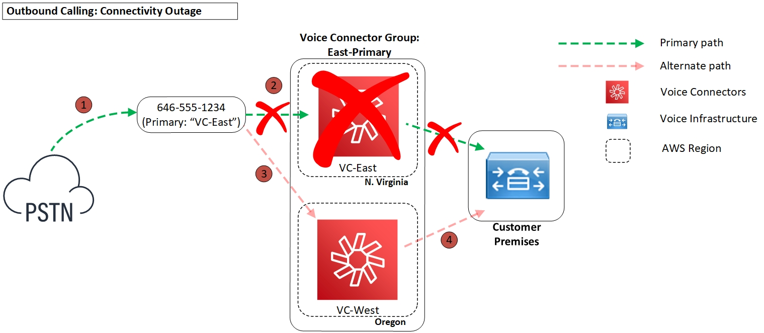 Diagram - Outbound Calling: Connectivity Outage
