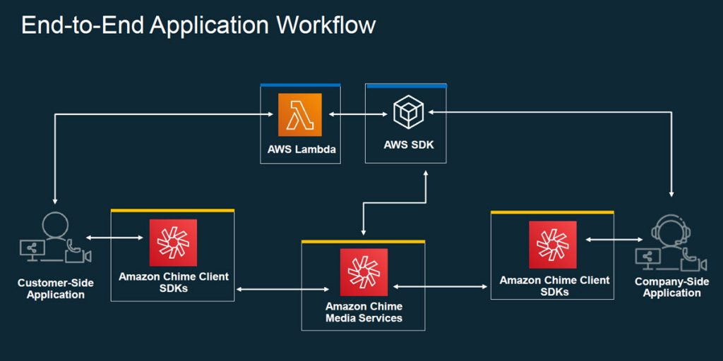 A diagram illustrating the major components of the Amazon Chime SDK