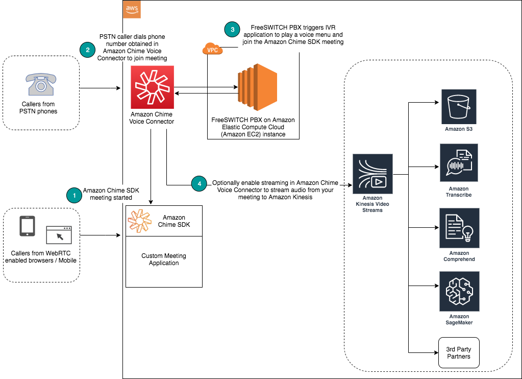 Architecture diagram with flow of PSTN caller dialing in and joining Amazon Chime SDK meeting
