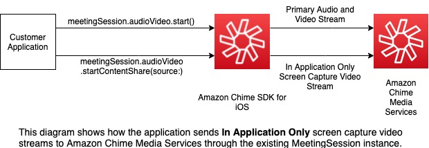 This diagram shows how the application sends *In Application Only* screen capture video streams to Amazon Chime Media Services through the existing MeetingSession instance.