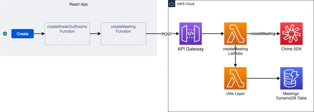 Infrastructure Diagram-API Call Flow