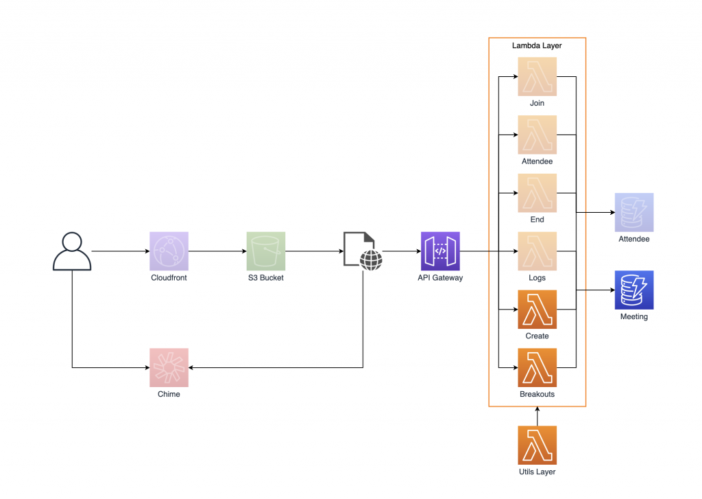 Infrastructure Diagram-Breakout Rooms