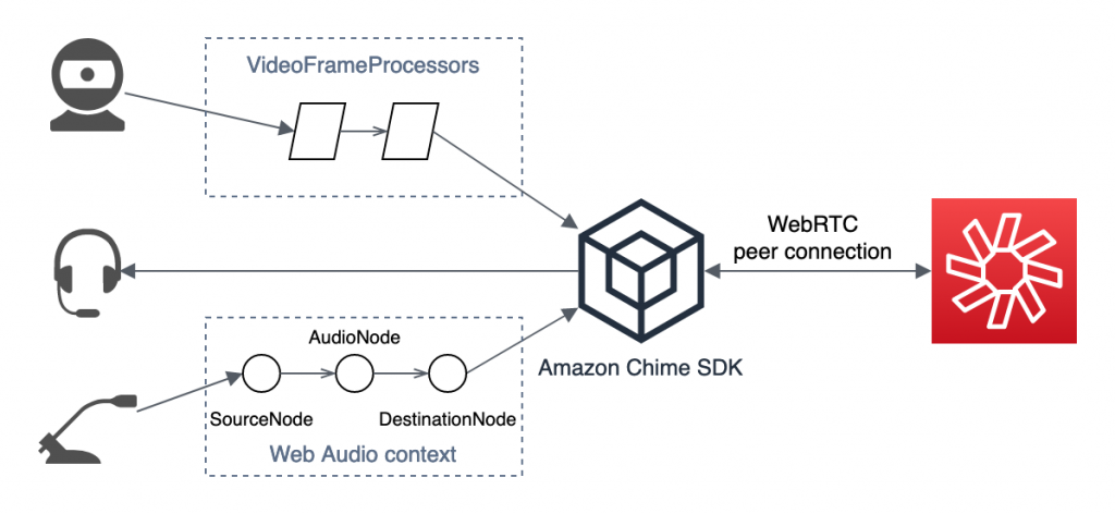 A diagram showing how video pipeline processors and Web Audio nodes can be used to adjust camera and microphone input before the Amazon Chime SDK sends it via the WebRTC peer connection