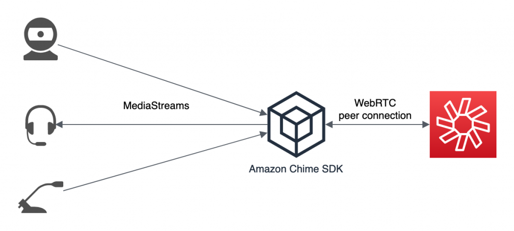 A diagram showing how camera and microphone inputs are media streams consumed by the Amazon Chime SDK, sent via the WebRTC peer connection