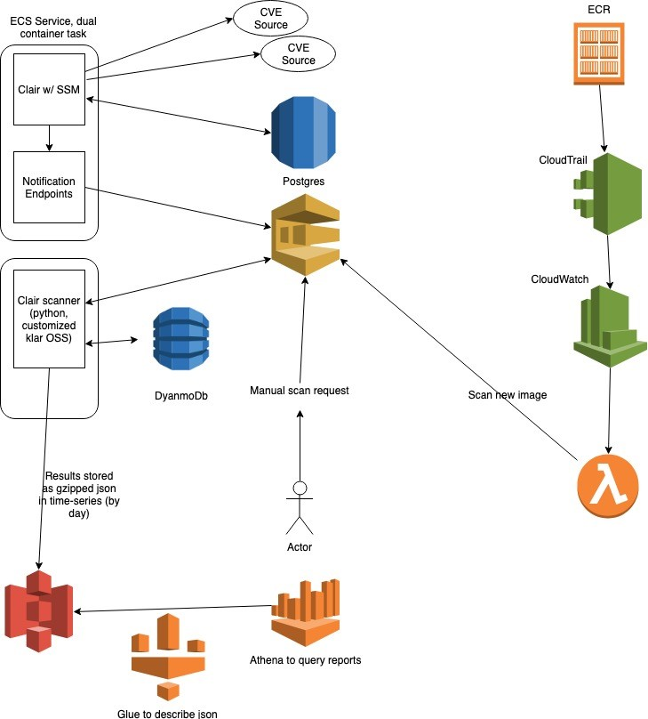 AWS and Ellucian | AWS Government, Education, & Nonprofits Blog
