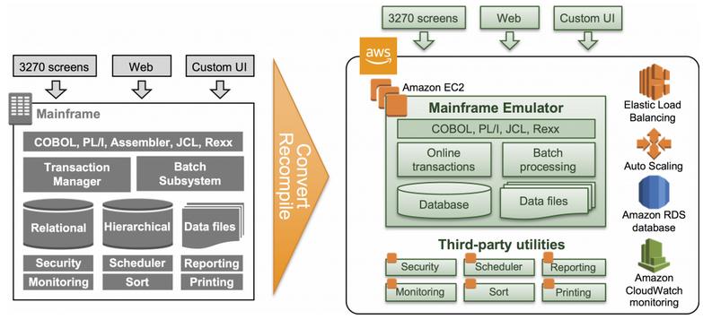 Figure 2: Short-Term Migration with Emulator Re-Hosting