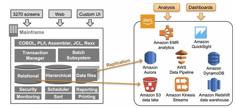 Figure 3: Augmentation with Data Analytics