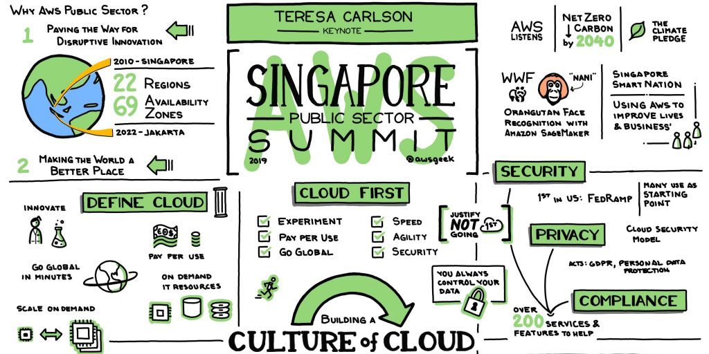 AWS Public Sector Summit Singapore keynote illustration