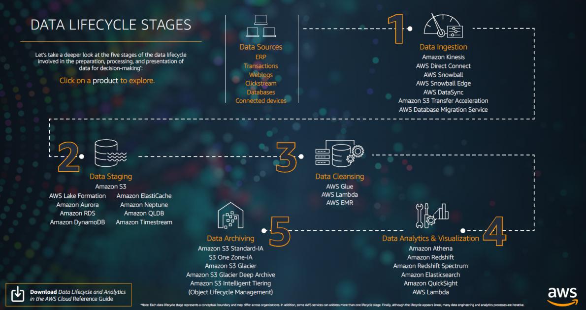 Building a data analytics practice across the data