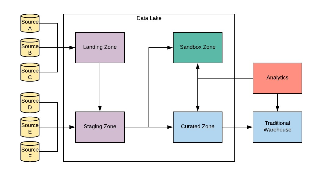 VT data lakes architecture