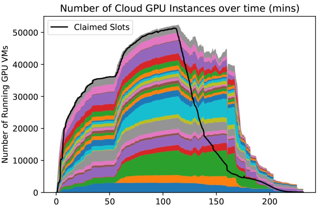 number of cloud GPU instances over time (min)