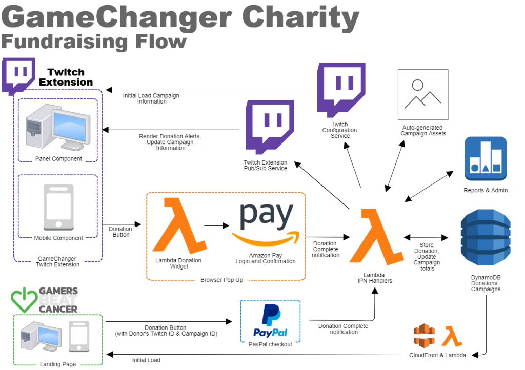GameChanger Charity Fundraising Flow