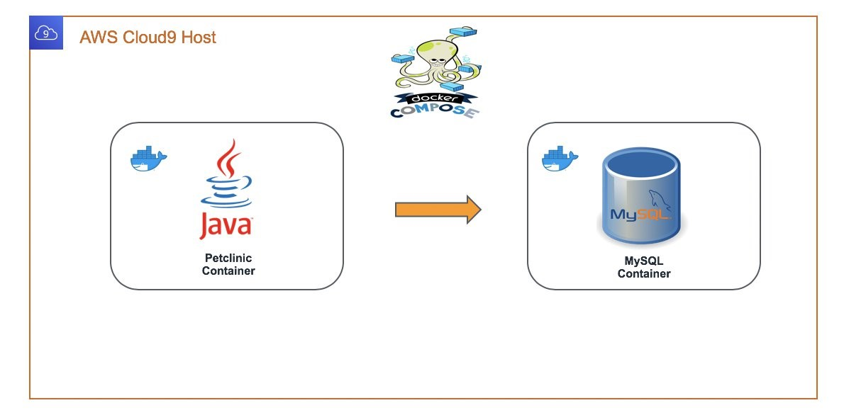 Fig 1. Application and database containers