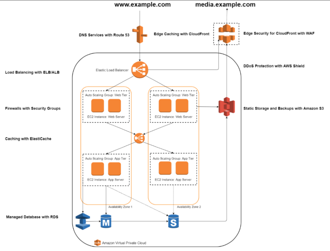 Figure 1. An example of a web hosting architecture on AWS