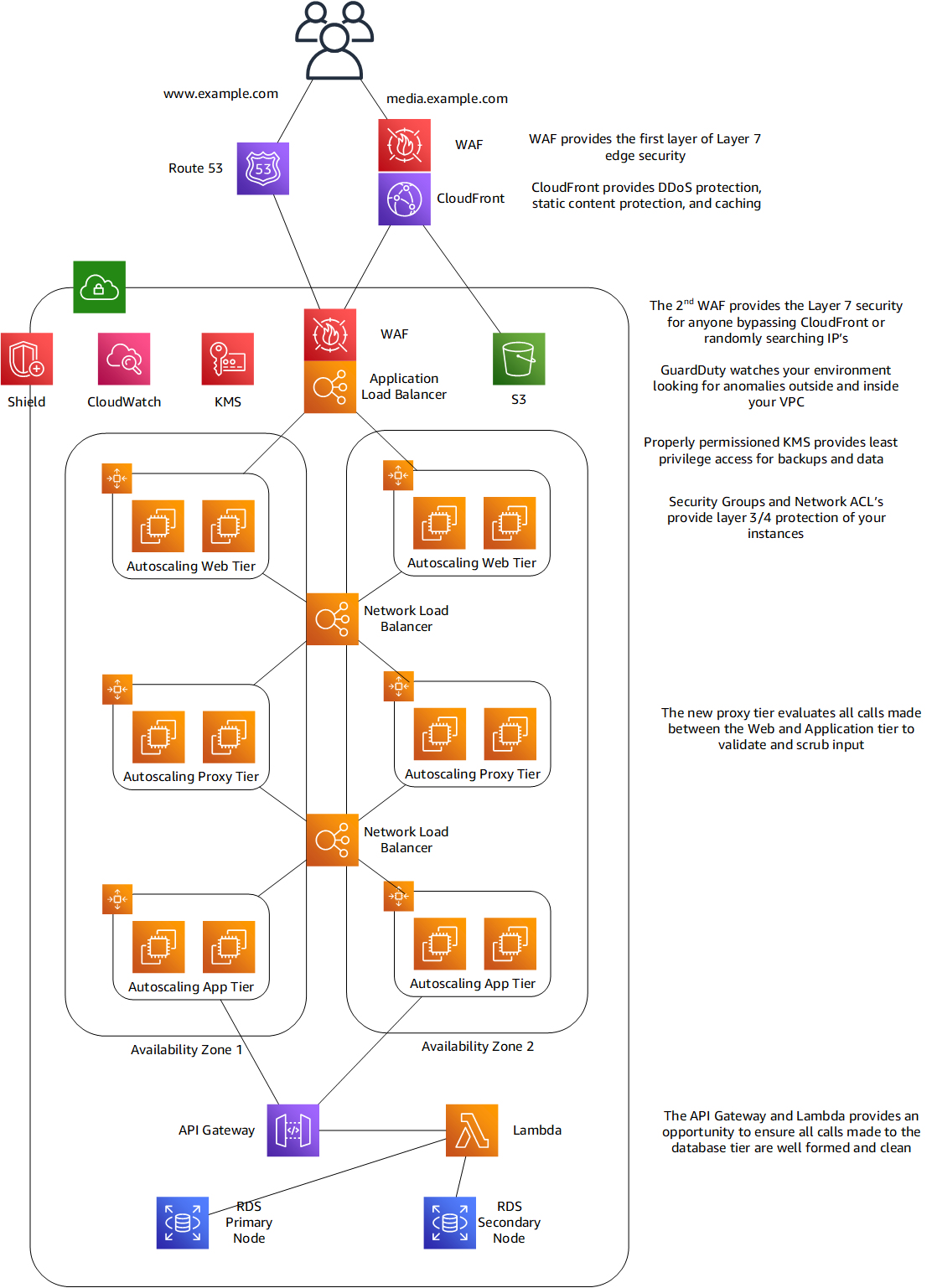 Figure 2. An example of a Zero Trust web hosting architecture on AWS