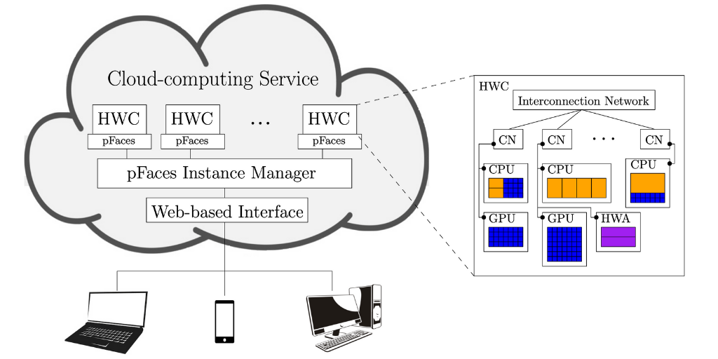 pFaces targets heterogenous hardware configurations (HWCs) combining compute nodes (CNs) of CPUs, GPUs and hardware accelerators (HWAs). A web-based interface helps developers design parallel algorithms and run them on targeted HWCs.