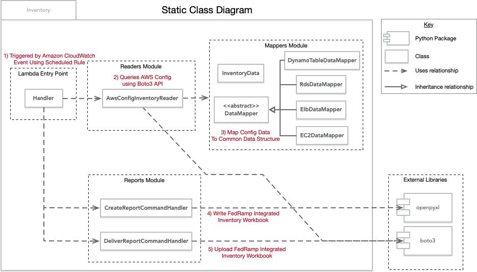 Figure 2 – Static Class Diagram