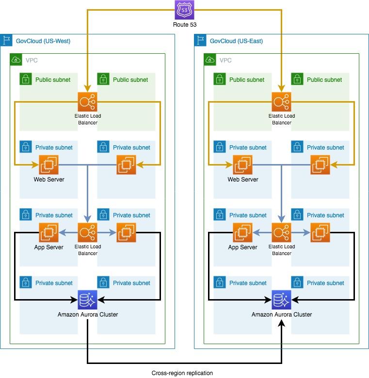 Figure 1: Three-Tier AWS Optimized Application