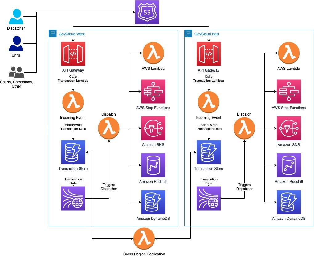 Figure 2: AWS Serverless Application