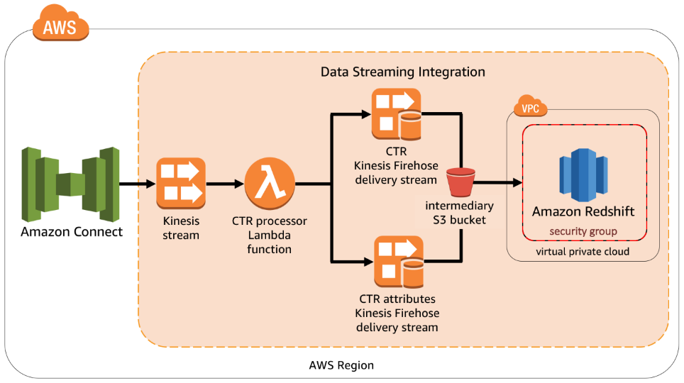 Amazon Connect data streaming integration architecture