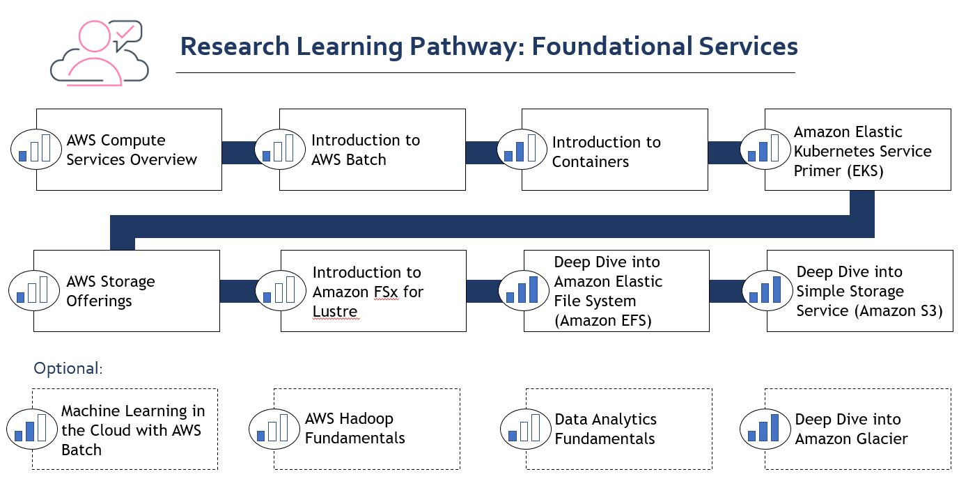 Research Learning Pathway Foundational Services 2