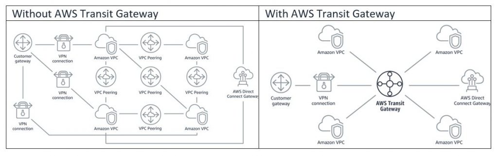 with and without AWS Transit Gateway
