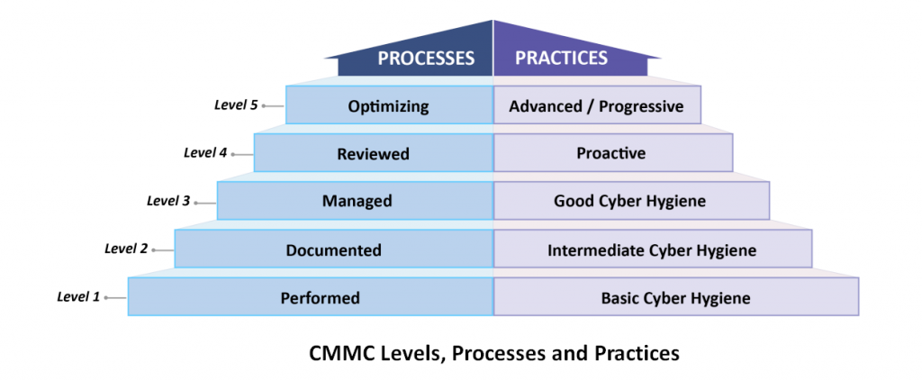 CMMC Levels Processes Practices