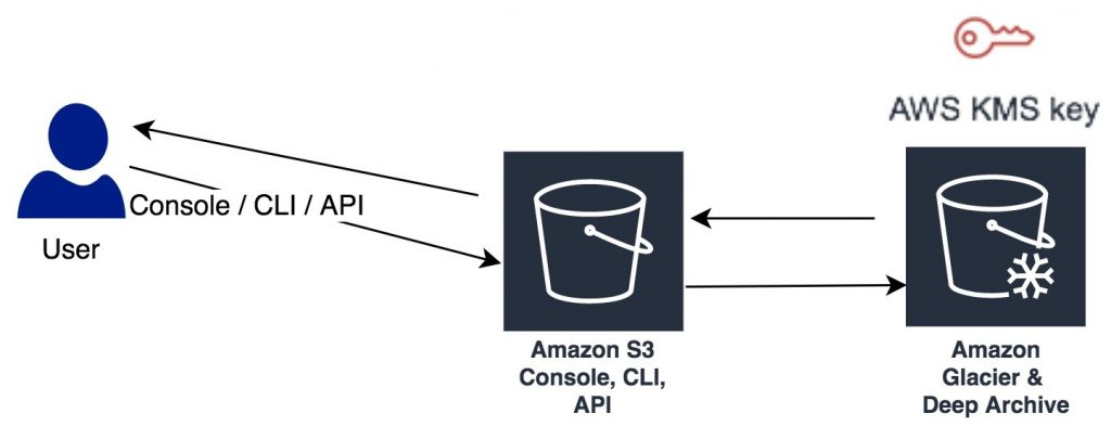 Securing Amazon S3 Glacier with a customer managed encryption key