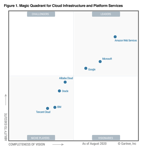 Magic Quadrant 2020