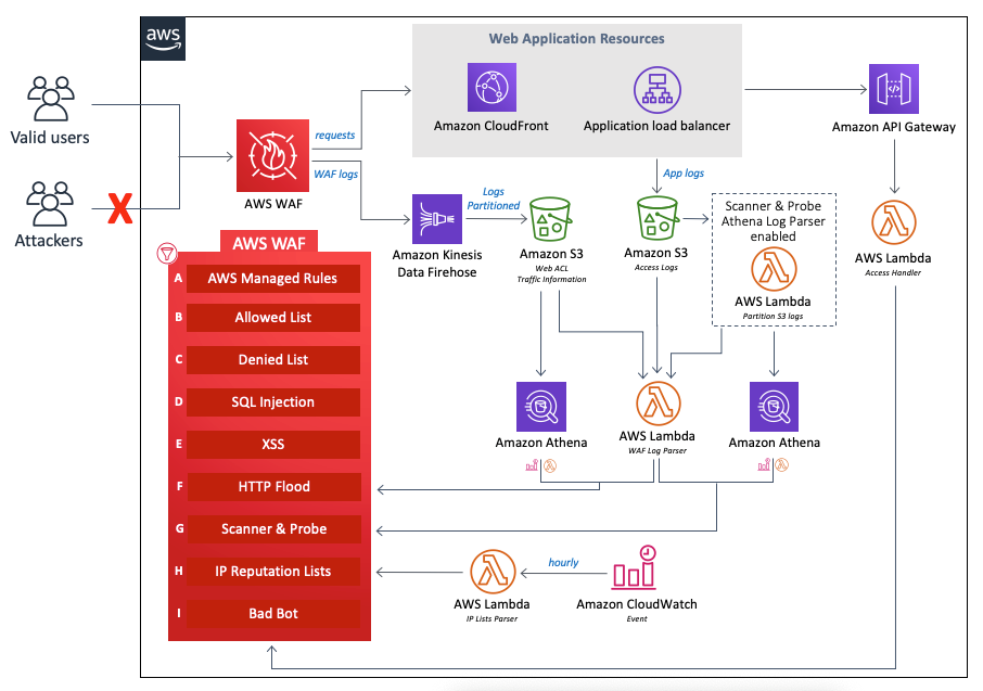 Figure 3: AWS WAF automations architecture