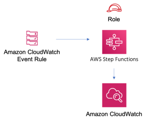 Figure 6: AWS event rule solution construct architecture