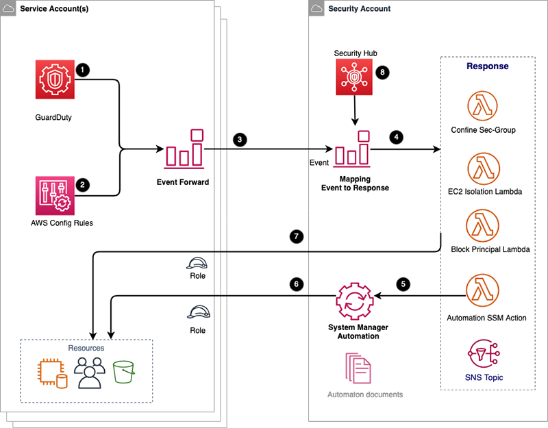 Figure 7: Automated security incident response architecture