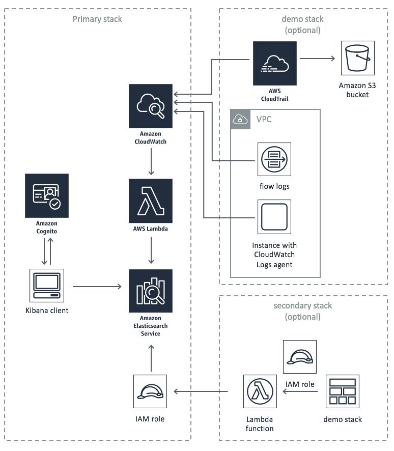 Figure 5: CloudWatch log aggregation solution architecture