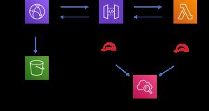 Figure 2: Cloudfront API GW solution construct