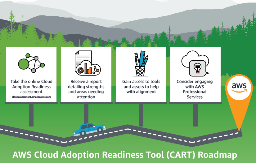 Cloud adoption readiness tool (CART) roadmap