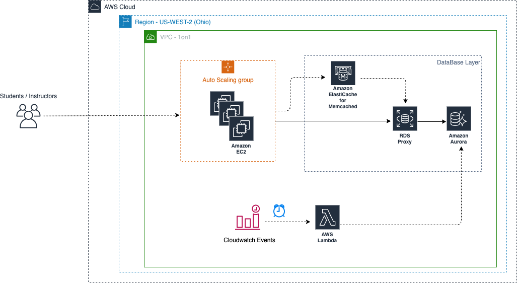 Figure 4. One on One for Classroom® Architecture Diagram - Database Layer