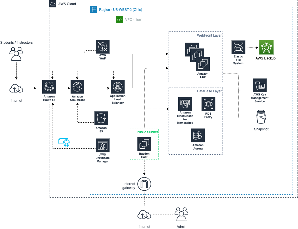 Figure 6. One on One for Classroom® Architecture Diagram - Security and Management