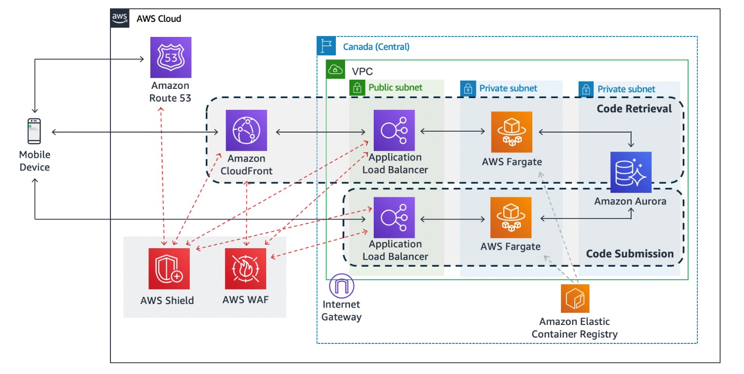 Figure 1: COVID Alert's cloud-based architecture