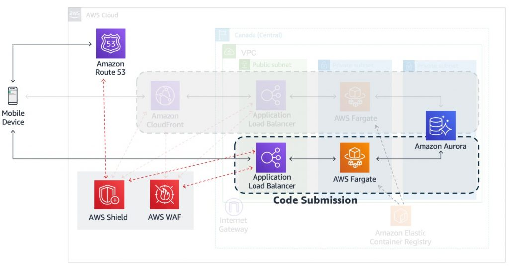 Figure 3: COVID-Alert's code submission function