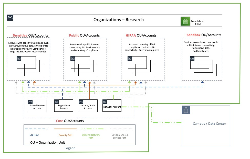 Figure 1: Sample Organizations account structure with a Landing Zone design for research accounts.