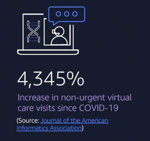 Increase in nonurgent virtual care visits