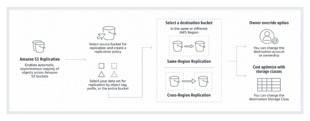 How S3 replication works