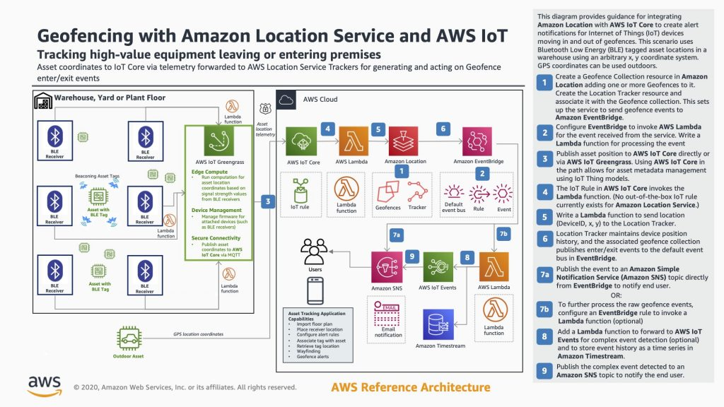 Geofencing with Amazon Location Service and AWS IoT