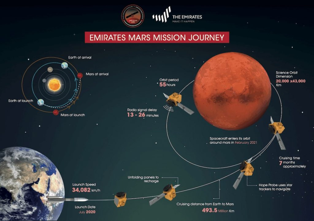 Emirates Mars mission journey; source: https://www.emiratesmarsmission.ae/gallery/infographics/1