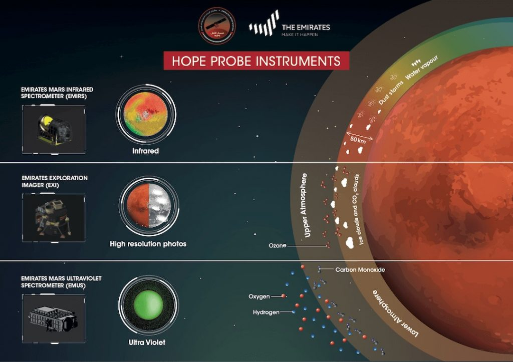 Hope Probe instruments; source: https://www.emiratesmarsmission.ae/gallery/infographics/1