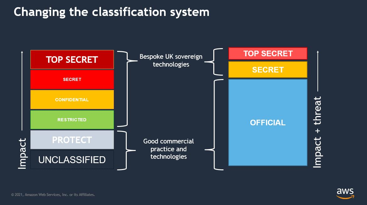 Changing the classification system